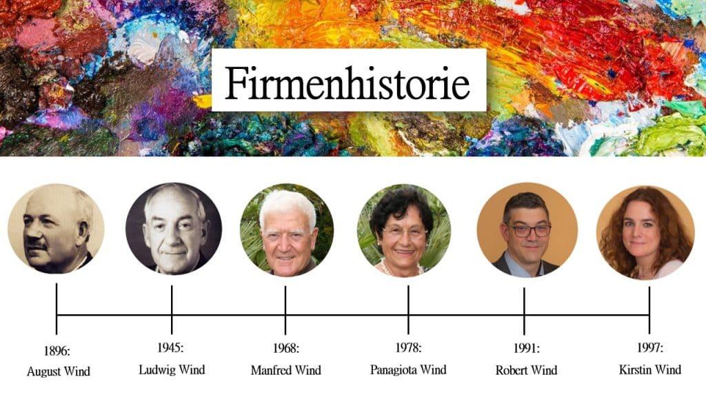 Timeline - Firmenhistorie